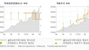"[ET투자뉴스]SK하이닉스, ""8.5만원~12만원…"" 매수(상향)-골든브릿지투자증권"