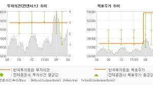 """[ET투자뉴스]LG디스플레이, """"대형 및 중소형 O…"""" 매수(유지)-한국투자증권"""