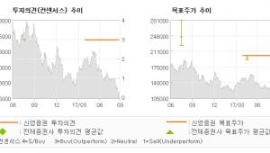 "[ET투자뉴스]동아쏘시오홀딩스, ""대주주 구속 관련 …"" 매수-신영증권"