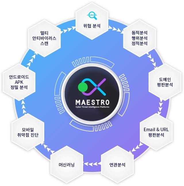 마에스트로네트웍스의 '마에스트로 사이버보안 위협 인텔리전스 통합 플랫폼