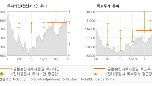 "[ET투자뉴스]대웅제약, ""지금은 확률적으로 …"" 매수(유지)-골든브릿지투자증권"