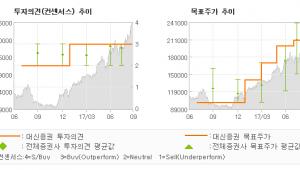"""[ET투자뉴스]삼성SDI, """"역사적 신고가는 지…"""" 매수(유지)-대신증권"""