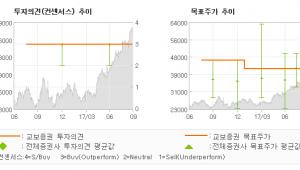 "[ET투자뉴스]한화케미칼, ""PVC · 가성소다…"" 매수(유지)-교보증권"
