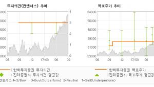 "[ET투자뉴스]한화케미칼, ""날이 추워질수록 마…"" 매수(유지)-한화투자증권"