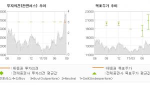 "[ET투자뉴스]테크윙, ""2017년 상반기를…"" 매수(유지)-KB증권"