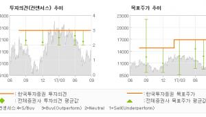 """[ET투자뉴스]삼성엔지니어링, """"분명해진 투자사이클…"""" 매수(유지)-한국투자증권"""