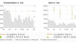"[ET투자뉴스]휴비츠, ""다시 성장궤도로 올…"" 매수(신규)-하나금융투자"