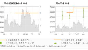 "[ET투자뉴스]현대리바트, ""현대H&S 합병으로…"" 매수(유지)-한화투자증권"