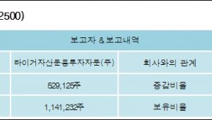 [ET투자뉴스][세화피앤씨 지분 변동] 타이거자산운용투자자문(주) 외 3명 -5.53%p 감소, 5.99