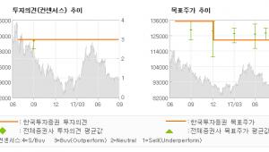 """[ET투자뉴스]에스원, """"3분기 실적 호전이…"""" 매수(유지)-한국투자증권"""