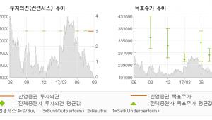 "[ET투자뉴스]동원F&B, ""지금이 적절한 타이…"" 매수(유지)-신영증권"