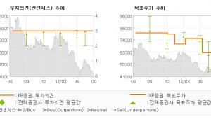 """[ET투자뉴스]한전KPS, """"비관론 모두 반영한…"""" 매수(유지)-KB증권"""