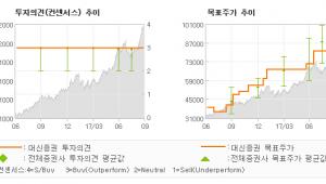 "[ET투자뉴스]SK하이닉스, ""8부 능선에서 연을…"" 매수(유지)-대신증권"