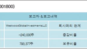 [ET투자뉴스][오리온홀딩스 지분 변동] WestwoodGlobalInvestmentsLLC-1.17%p