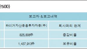 [ET투자뉴스][세화피앤씨 지분 변동] 타이거자산운용투자자문(주) 외 3명 -3.97%p 감소, 7.55