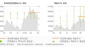 """[ET투자뉴스]현대미포조선, """"2017년 신규수주…"""" 매수(유지)-유진투자증권"""