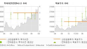 """[ET투자뉴스]서울반도체, """"자동차용 LED 사…"""" 매수(재개시)-신한금융투자"""