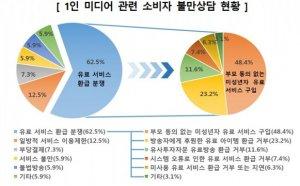 우후죽순 '인터넷 개인방송'…청소년, 부모 몰래 2500만원까지 결제 유도, '미성년자 보호장치도 미흡'
