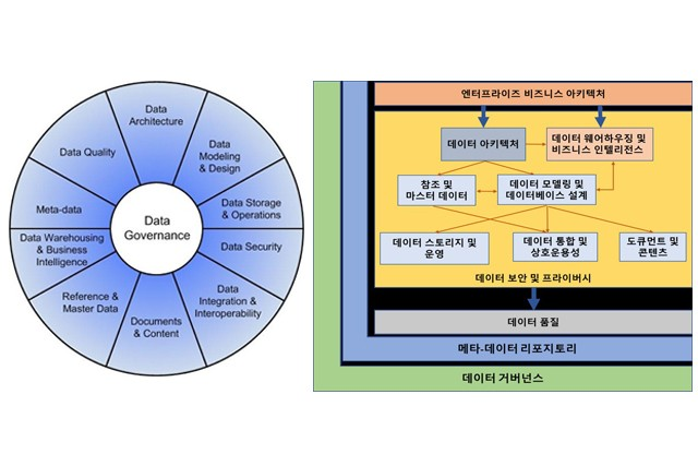 DAMA-DMBOK2 Data Management Framework 및 eDM 프레임워크