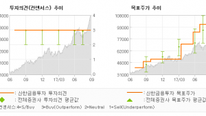 "[ET투자뉴스]SK하이닉스, ""DRAM 안정성과 …"" 매수(유지)-신한금융투자"
