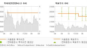 "[ET투자뉴스]이수화학, ""올해 EPS, 작년…"" 매수(유지)-키움증권"