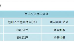 [ET투자뉴스][앱클론 지분 변동] 윈베스트벤처투자(주) 외 5명 12.64%p 증가, 12.64% 보유