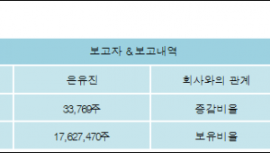 [ET투자뉴스][SGA 지분 변동] 은유진 외 7명 0.04%p 증가, 20.61% 보유