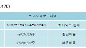 [ET투자뉴스][대한광통신 지분 변동] 큐씨피6호프로젝트사모투자전문회사-19.25%p 감소, 10.7%