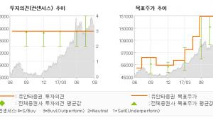 """[ET투자뉴스]삼성전기, """"이례적인 4분기 Q…"""" 매수(유지)-유안타증권"""