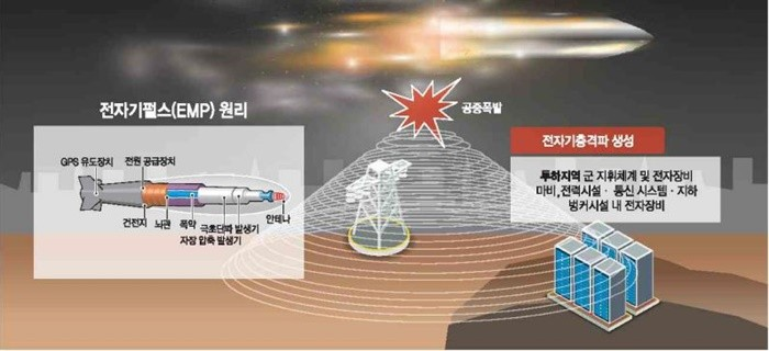 북한發 EMP 테러 땐 한국 국가기관망 100% 마비 우려