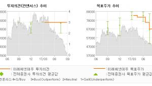 "[ET투자뉴스]뷰웍스, ""바닥 찾기: R&D…"" 매수(유지)-미래에셋대우"