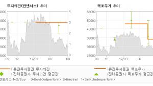 "[ET투자뉴스]클리오, ""눈높이는 낮추되 꿈…"" 매수(유지)-유진투자증권"