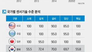 [이슈분석]1등 못하면 의미없는 승자독식 세계...韓 업체 기 못 펴