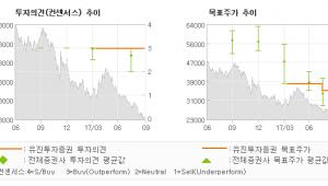 "[ET투자뉴스]연우, ""수출 비중 확대로 …"" 매수(유지)-유진투자증권"