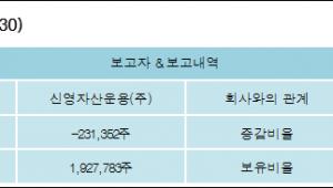 [ET투자뉴스][대덕GDS 지분 변동] 신영자산운용(주)-1.124%p 감소, 9.369% 보유