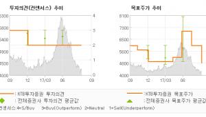 """[ET투자뉴스]아시아나항공, """"3분기 여객 부진,…"""" HOLD-KTB투자증권"""