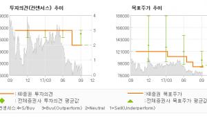 "[ET투자뉴스]동아에스티, ""하반기 실적 개선 …"" HOLD(유지)-KB증권"