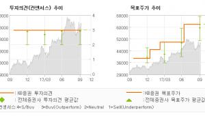 """[ET투자뉴스]하나금융지주, """"견조한 이익 흐름 …"""" 매수(유지)-KB증권"""