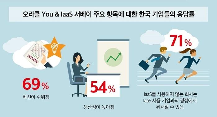 기업들이 IaaS 클라우드에 만족도가 높은 이유