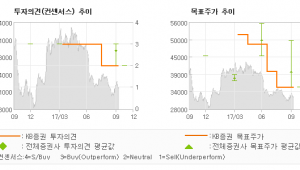 "[ET투자뉴스]클리오, ""사드發 실적 부진 …"" HOLD(유지)-KB증권"