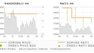 """[ET투자뉴스]바텍, """"북미, 중국 수출 …"""" 매수(유지)-유진투자증권"""
