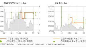 """[ET투자뉴스]코스맥스, """"현지 적응 완료, …"""" 매수(유지)-유진투자증권"""