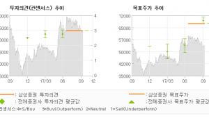 """[ET투자뉴스]제이브이엠, """"3분기 비수기 불구…"""" 매수-삼성증권"""