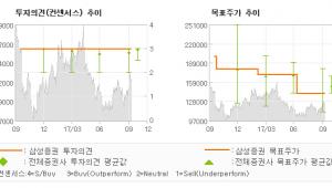 """[ET투자뉴스]코스맥스, """"이미 반영된 리스크…"""" 매수-삼성증권"""