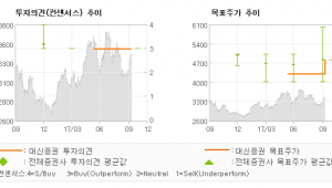"[ET투자뉴스]한국토지신탁, ""하반기 사상 최대의…"" 매수(유지)-대신증권"