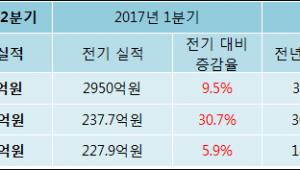 [ET투자뉴스]동원시스템즈 17년2분기 실적 발표... 전분기比 매출액·영업이익 증가