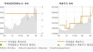 """[ET투자뉴스]엔씨소프트, """"리니지M, 그 이후…"""" 매수(유지)-부국증권"""