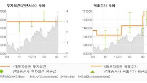 """[ET투자뉴스]대웅제약, """"미국으로 불거졌던 …"""" 매수-KTB투자증권"""