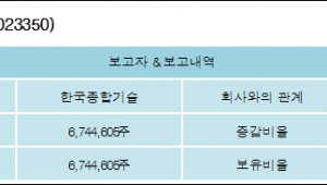 [ET투자뉴스][한국종합기술 지분 변동] 한국종합기술61.59%p 증가, 61.59% 보유