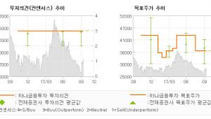 """[ET투자뉴스]와이지엔터테인먼트, """"10월 29일 방영…"""" 매수-하나금융투자"""